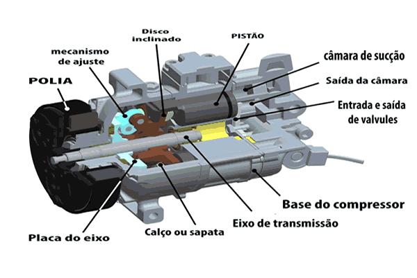 Compressores de Ar Comprimido CompressorCompressor Compressores de Ar Comprimido: Como Funciona