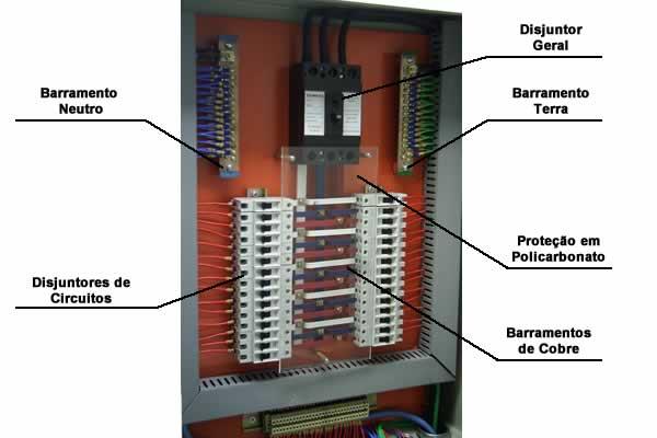 quadro de distribuição quadro de distribuicao componentes