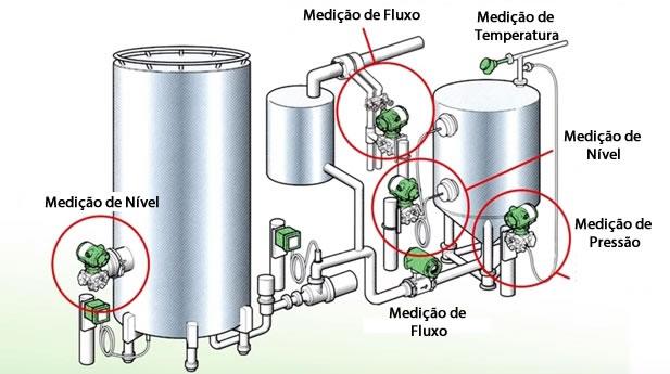 aplicacoes transmissor de pressão aplicacoes transmissor de pressao