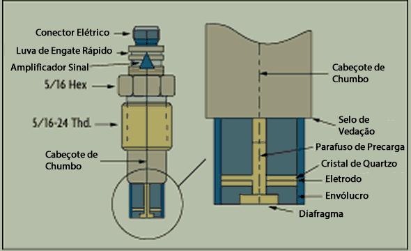sensor de pressão esquema