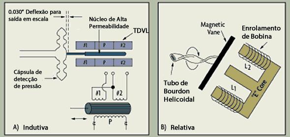 sensor de pressão indutiva relutancia