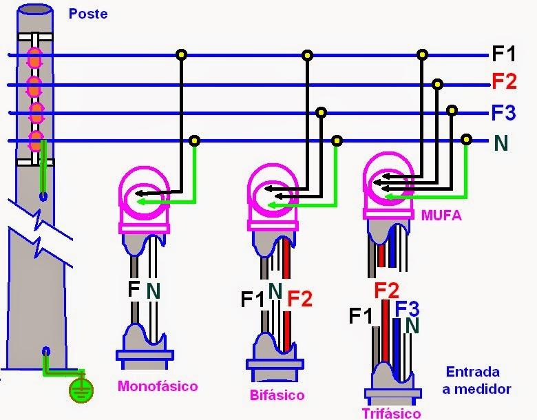 curso automacao industrial - monofasico - bifasico - trifasico curso automacao industrial monofasico bifasico trifasico