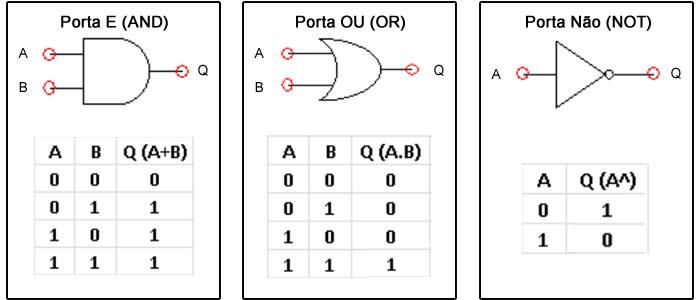 curso de automação industrial portas lógicas curso de automa    o indsutrial portas l  gicas