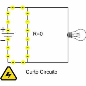 curto circuito