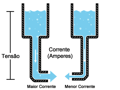 lei de ohm analogia corrente agua lei de ohm analogia corrente agua